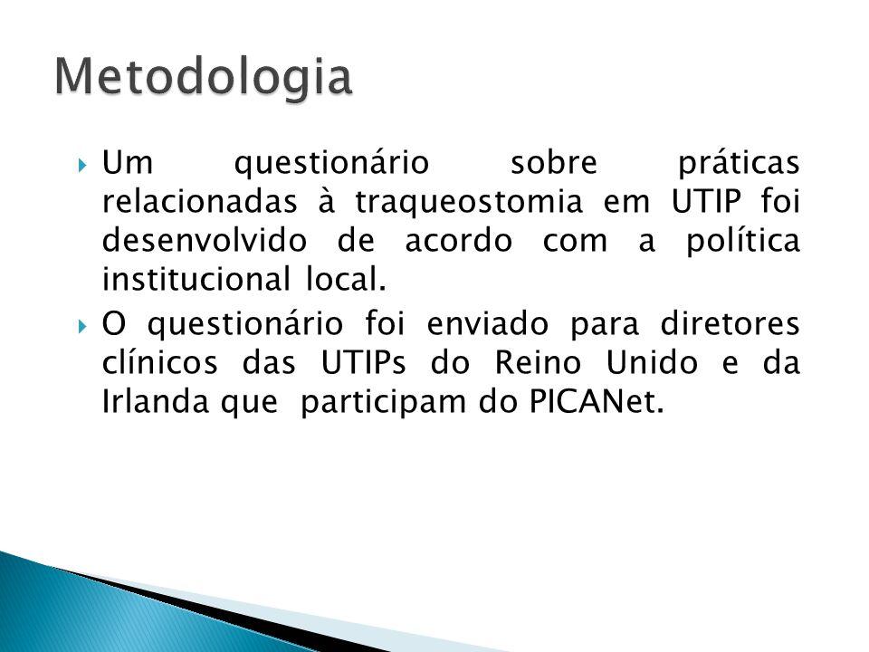 Um questionário sobre práticas relacionadas à traqueostomia em UTIP foi desenvolvido de acordo com a política institucional local. O questionário foi