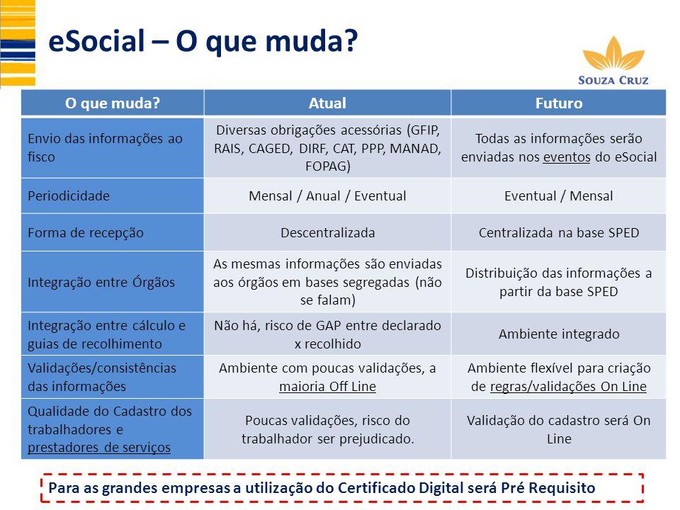 eSocial – O que muda? O que muda?AtualFuturo Envio das informações ao fisco Diversas obrigações acessórias (GFIP, RAIS, CAGED, DIRF, CAT, PPP, MANAD,