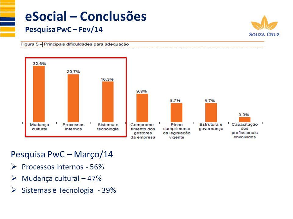 eSocial – Conclusões Pesquisa PwC – Fev/14 Pesquisa PwC – Março/14 Processos internos - 56% Mudança cultural – 47% Sistemas e Tecnologia - 39%