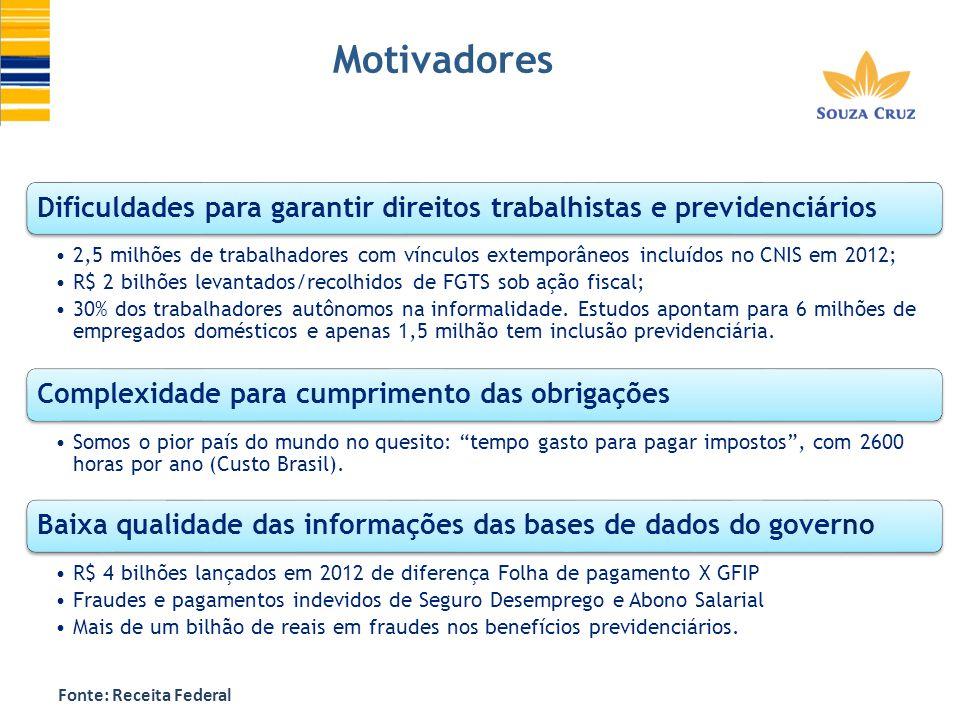 Motivadores Dificuldades para garantir direitos trabalhistas e previdenciários 2,5 milhões de trabalhadores com vínculos extemporâneos incluídos no CN