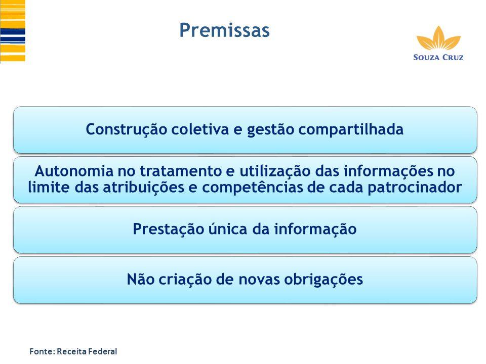 Premissas Construção coletiva e gestão compartilhada Autonomia no tratamento e utilização das informações no limite das atribuições e competências de