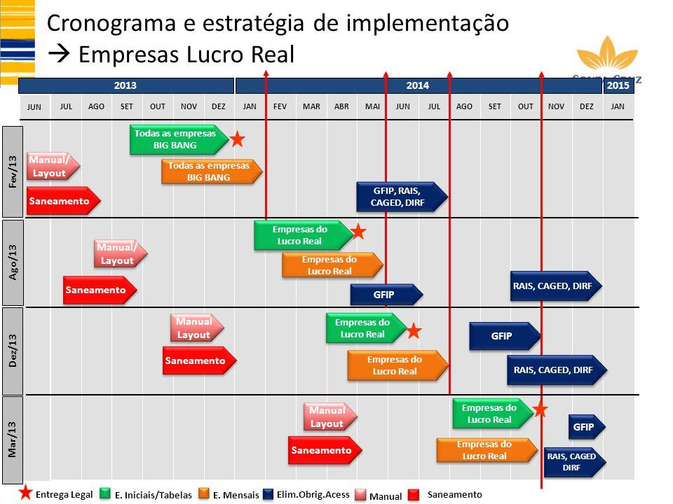 JUN NOVDEZJANFEVMARABRJULAGOSETOUTJULAGOSETOUTNOVDEZJANMAIJUN Cronograma e estratégia de implementação Empresas Lucro Real 2013 2014 2015 Todas as emp