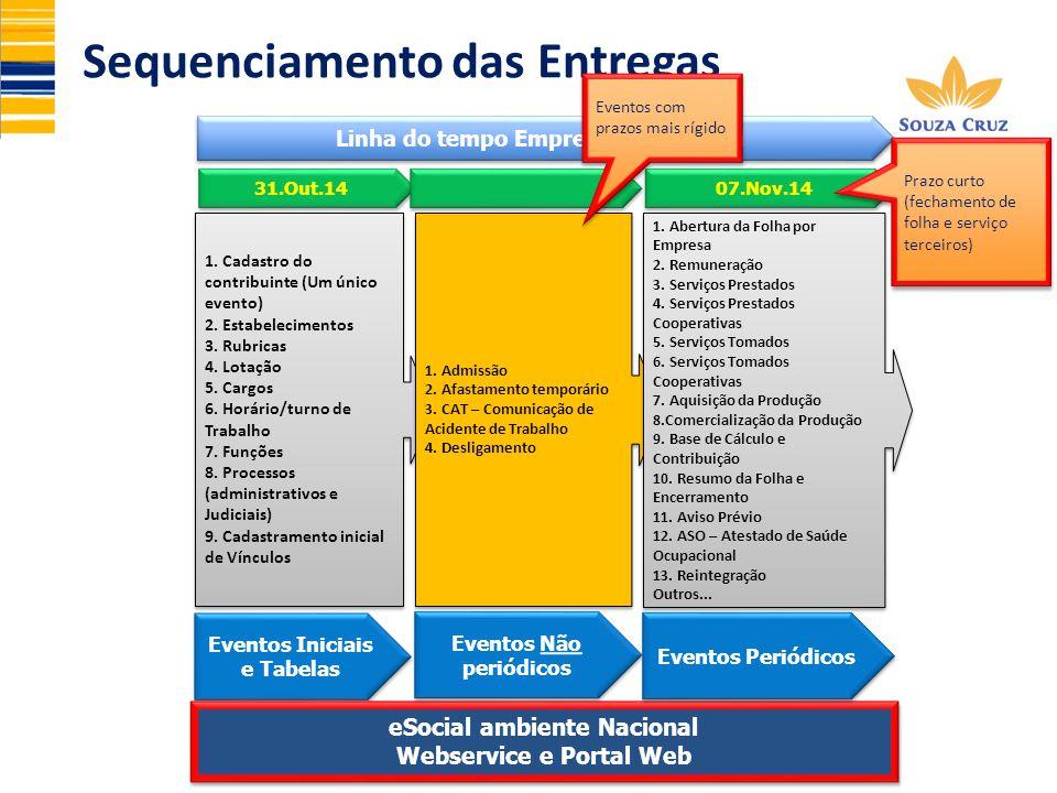 Sequenciamento das Entregas Eventos Iniciais e Tabelas eSocial ambiente Nacional Webservice e Portal Web eSocial ambiente Nacional Webservice e Portal