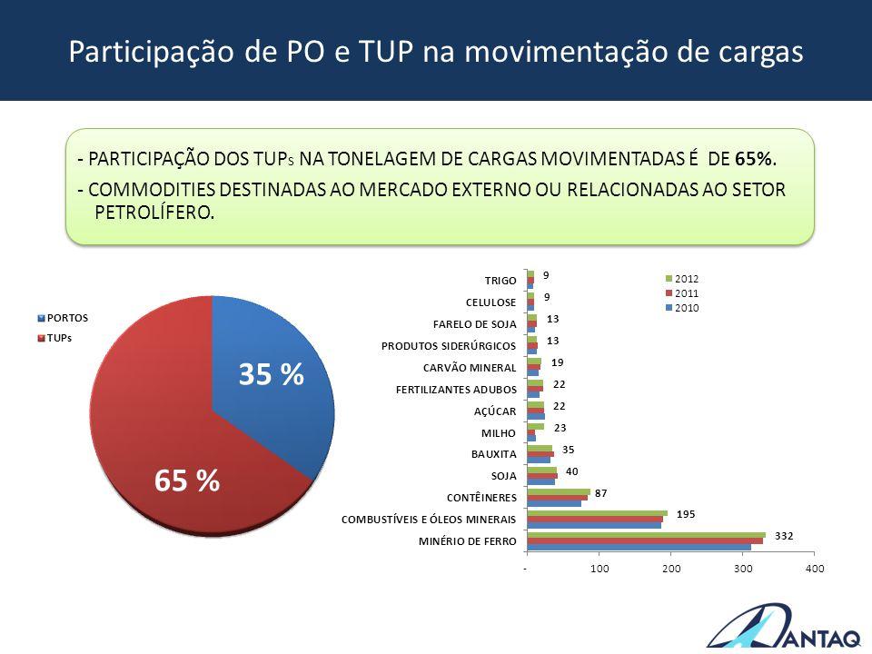 Participação de PO e TUP na movimentação de cargas - PARTICIPAÇÃO DOS TUP S NA TONELAGEM DE CARGAS MOVIMENTADAS É DE 65%. - COMMODITIES DESTINADAS AO