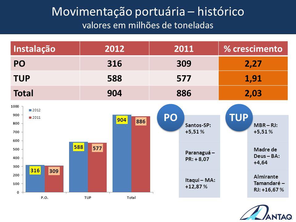 Movimentação portuária – histórico valores em milhões de toneladas Instalação20122011% crescimento PO3163092,27 TUP5885771,91 Total9048862,03 Santos-S