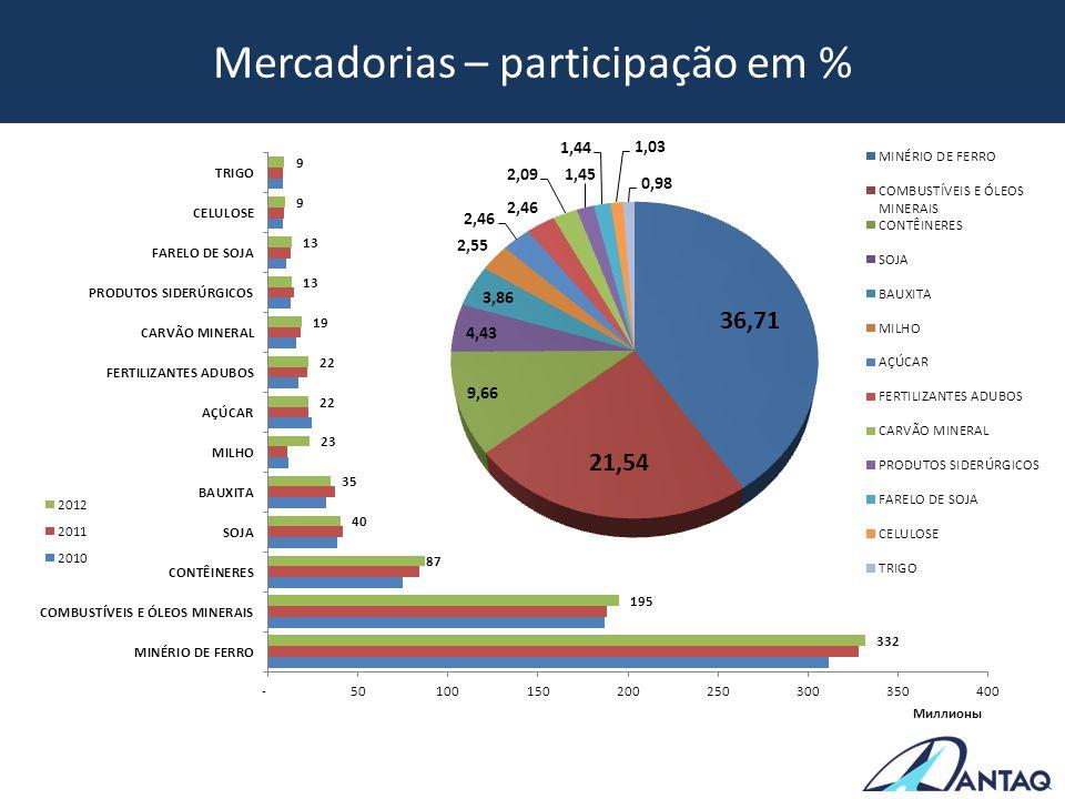 Mercadorias – participação em %