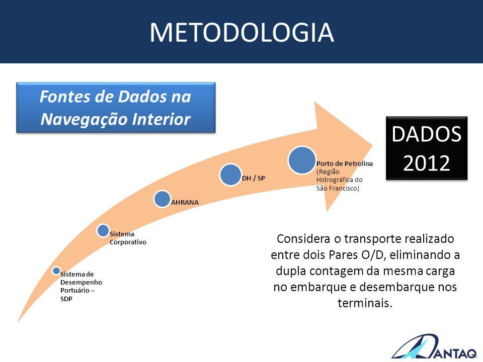 METODOLOGIA Fontes de Dados na Navegação Interior Sistema de Desempenho Portuário – SDP Sistema Corporativo AHRANA DH / SP Porto de Petrolina (Região