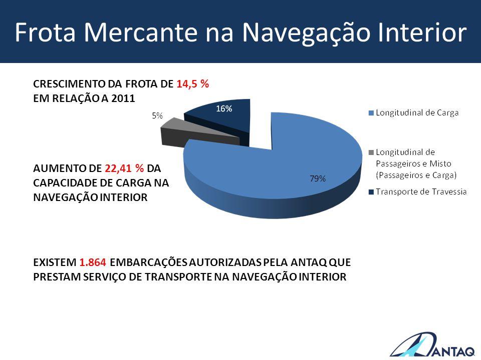 Frota Mercante na Navegação Interior CRESCIMENTO DA FROTA DE 14,5 % EM RELAÇÃO A 2011 AUMENTO DE 22,41 % DA CAPACIDADE DE CARGA NA NAVEGAÇÃO INTERIOR