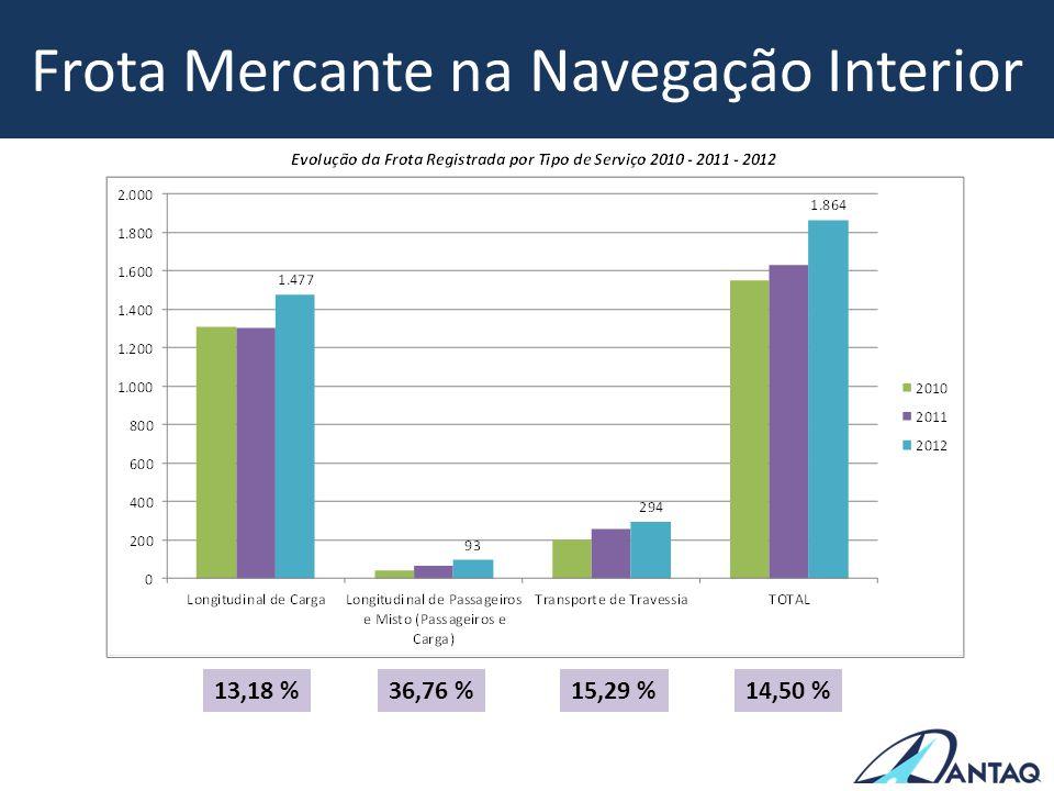 Frota Mercante na Navegação Interior 14,50 %15,29 %36,76 %13,18 %
