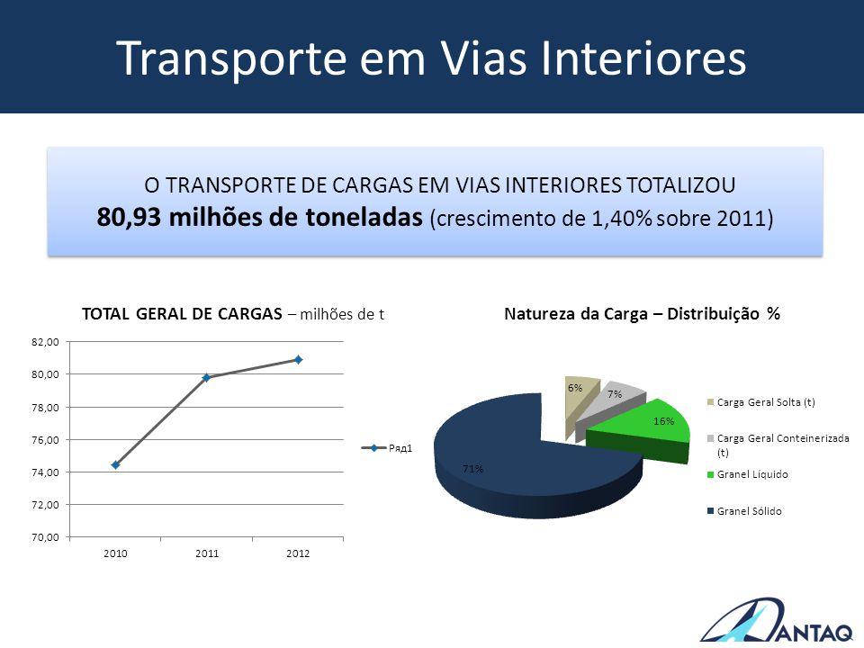 Transporte em Vias Interiores TOTAL GERAL DE CARGAS – milhões de t O TRANSPORTE DE CARGAS EM VIAS INTERIORES TOTALIZOU 80,93 milhões de toneladas (cre