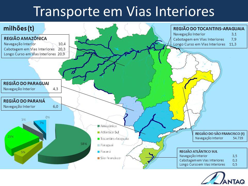 Transporte em Vias Interiores REGIÃO AMAZÔNICA Navegação Interior 10,4 Cabotagem em Vias Interiores 20,3 Longo Curso em Vias Interiores 20,9 REGIÃO DO