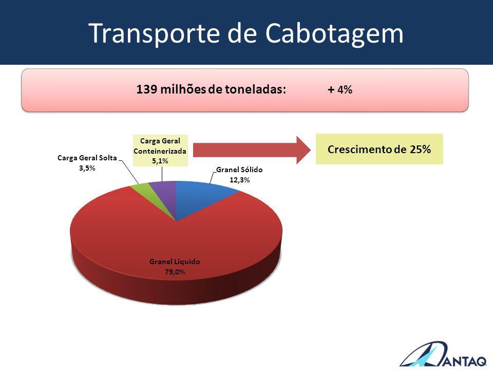 Transporte de Cabotagem Crescimento de 25% 139 milhões de toneladas: + 4%