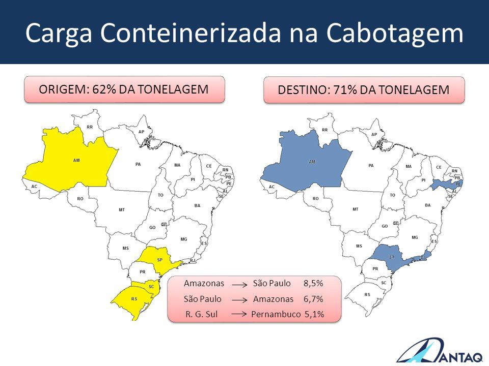 Carga Conteinerizada na Cabotagem ORIGEM: 62% DA TONELAGEMDESTINO: 71% DA TONELAGEM Amazonas São Paulo 8,5% São Paulo Amazonas 6,7% R. G. Sul Pernambu