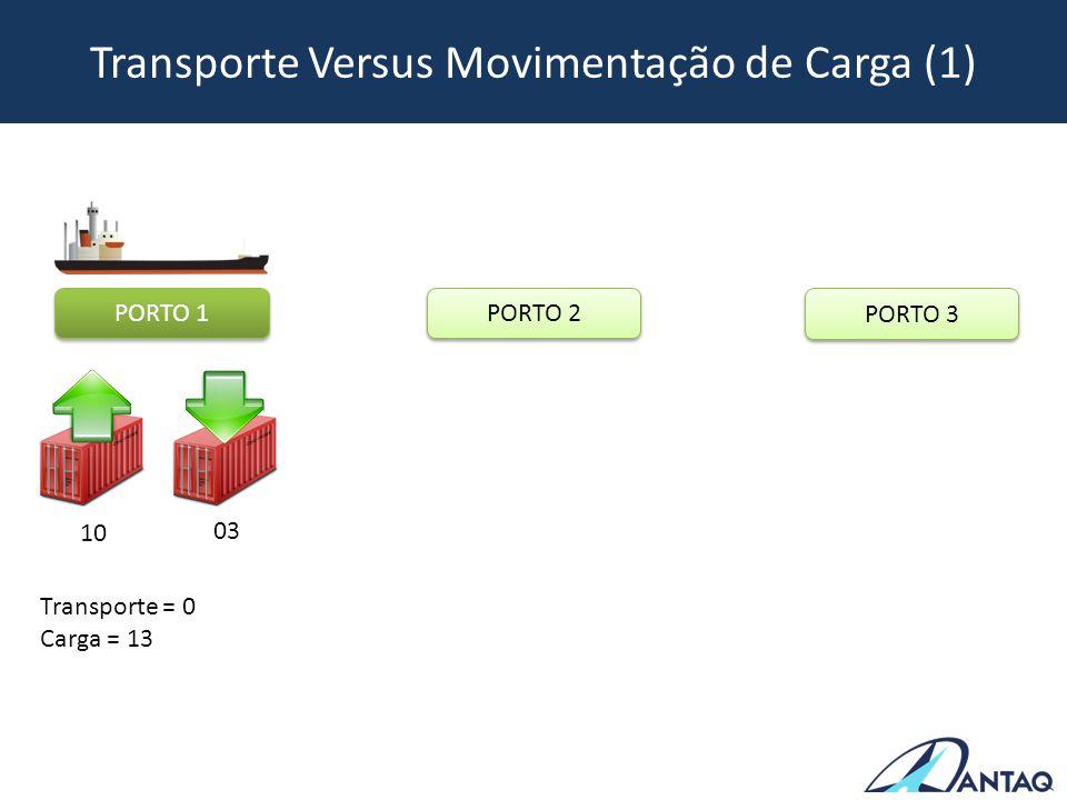 Transporte Versus Movimentação de Carga (2) PORTO 1 PORTO 2 PORTO 3 05 10 Transporte = 10 Carga = 28 Transporte = 0 Carga = 13 10 03
