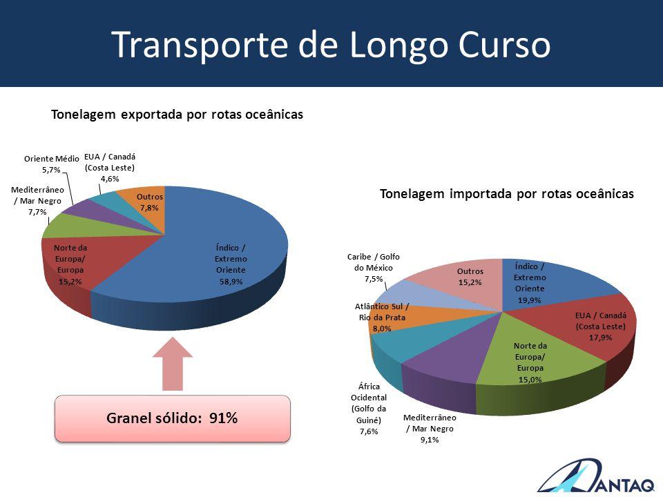 Transporte de Longo Curso Tonelagem importada por rotas oceânicas Tonelagem exportada por rotas oceânicas Granel sólido: 91%