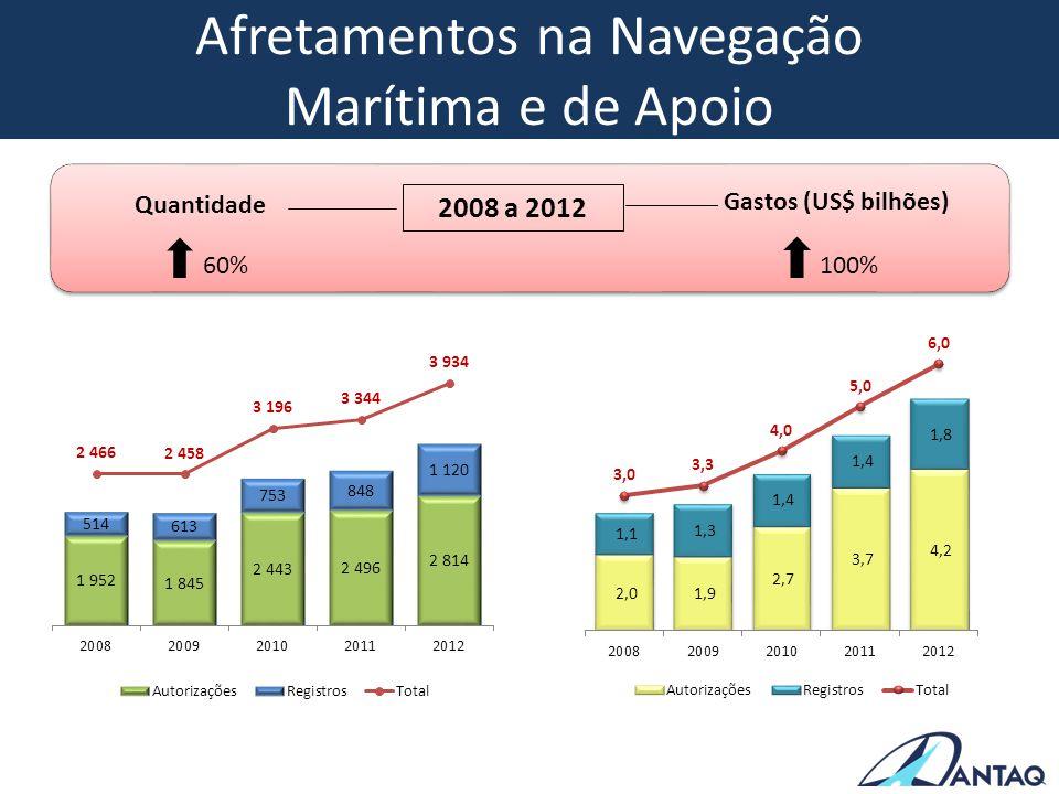 Afretamentos na Navegação Marítima e de Apoio 60% 100% 2008 a 2012 Quantidade Gastos (US$ bilhões)