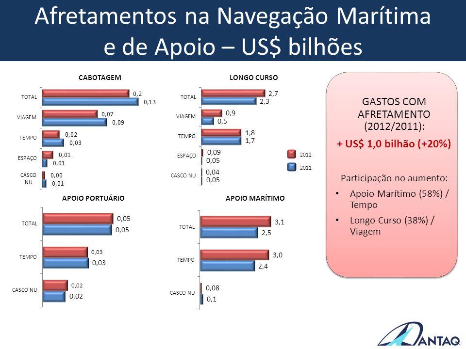 Afretamentos na Navegação Marítima e de Apoio – US$ bilhões GASTOS COM AFRETAMENTO (2012/2011): + US$ 1,0 bilhão (+20%) Participação no aumento: Apoio