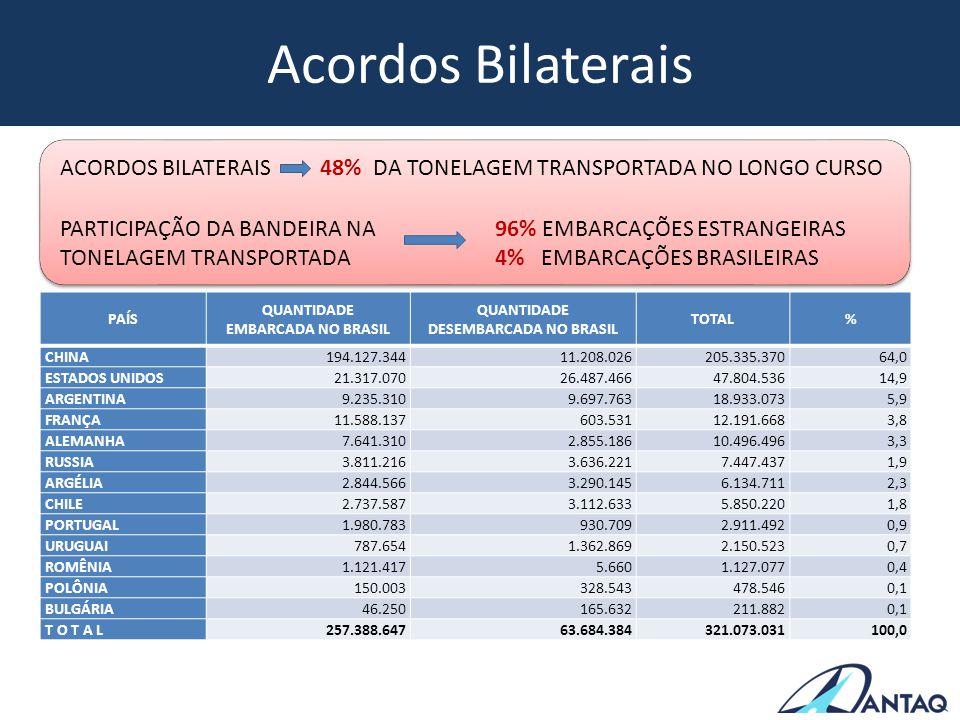 Acordos Bilaterais PAÍS QUANTIDADE EMBARCADA NO BRASIL QUANTIDADE DESEMBARCADA NO BRASIL TOTAL% CHINA 194.127.344 11.208.026 205.335.370 64,0 ESTADOS