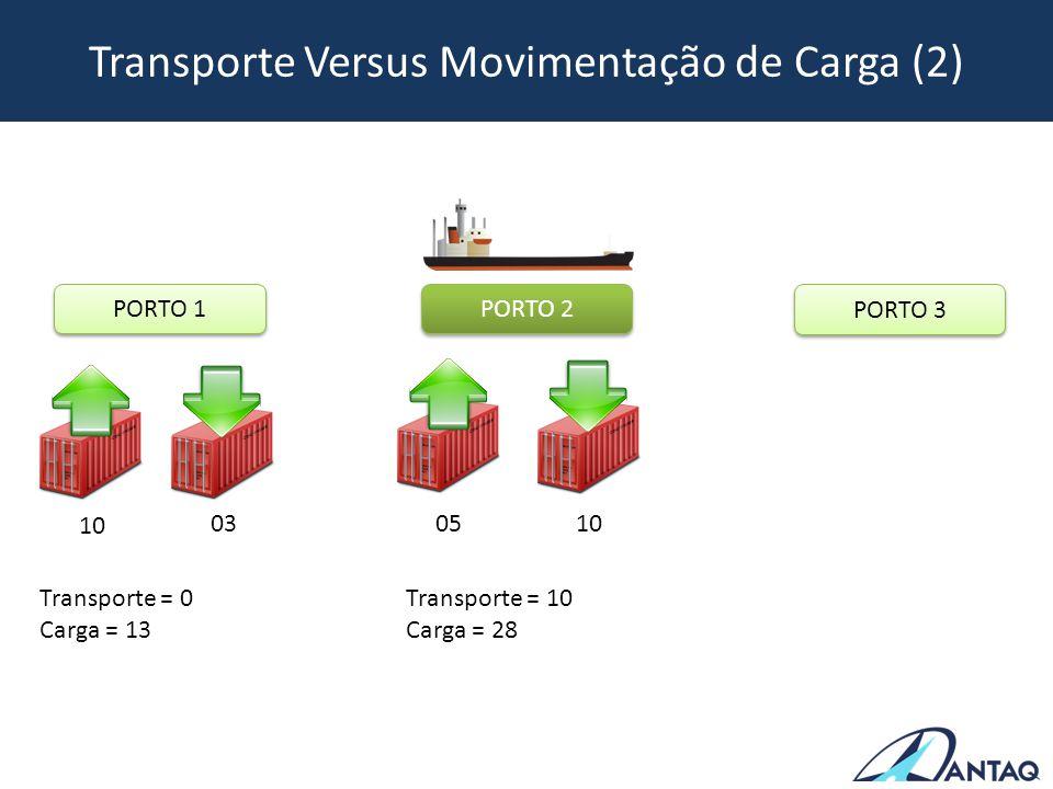 Transporte Versus Movimentação de Carga (3) PORTO 1 PORTO 2 PORTO 3 10 03 Transporte = 0 Carga = 13 05 10 Transporte = 10 Carga = 28 20 05 Transporte = 15 Carga = 53