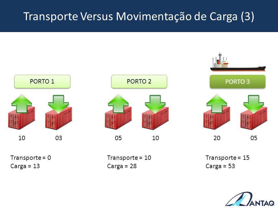 Transporte Versus Movimentação de Carga (3) PORTO 1 PORTO 2 PORTO 3 10 03 Transporte = 0 Carga = 13 05 10 Transporte = 10 Carga = 28 20 05 Transporte