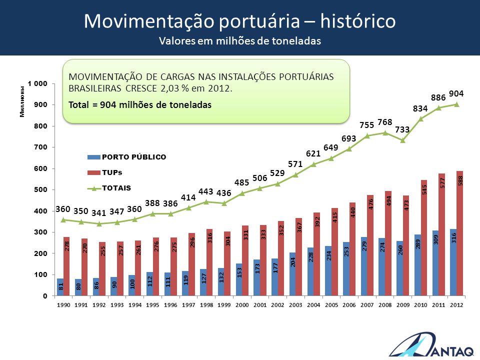 Movimentação portuária – histórico Valores em milhões de toneladas MOVIMENTAÇÃO DE CARGAS NAS INSTALAÇÕES PORTUÁRIAS BRASILEIRAS CRESCE 2,03 % em 2012