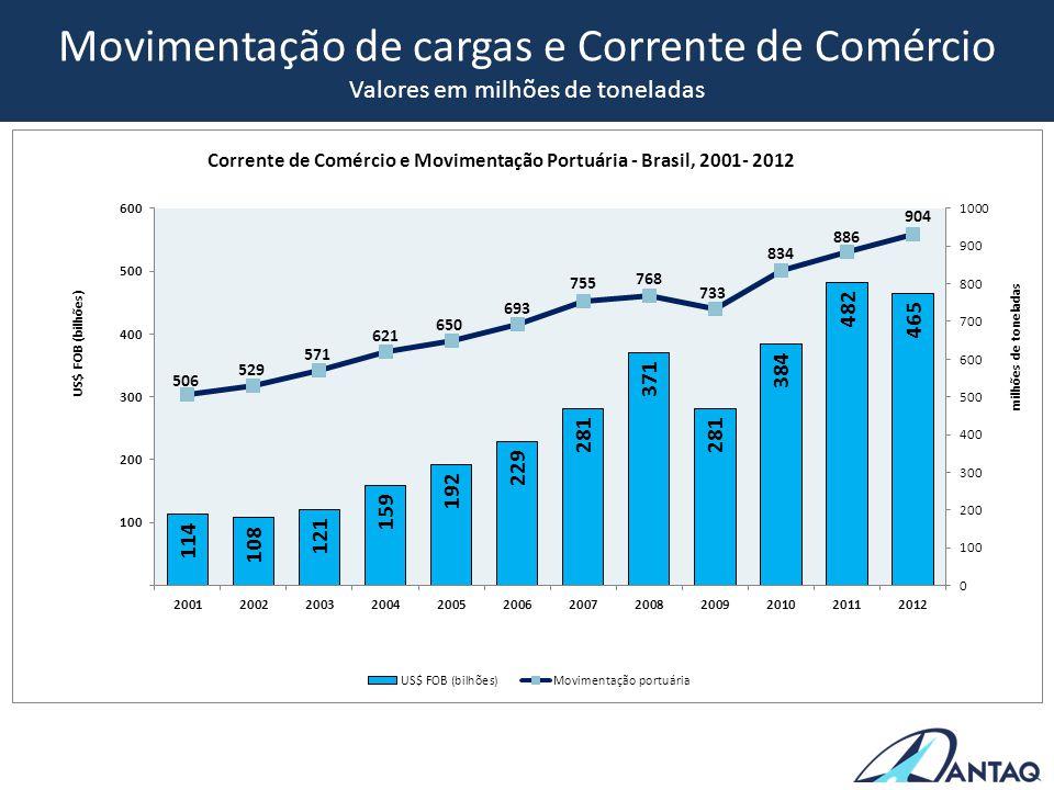 Carga Conteinerizada na Cabotagem ORIGEM: 62% DA TONELAGEMDESTINO: 71% DA TONELAGEM Amazonas São Paulo 8,5% São Paulo Amazonas 6,7% R.