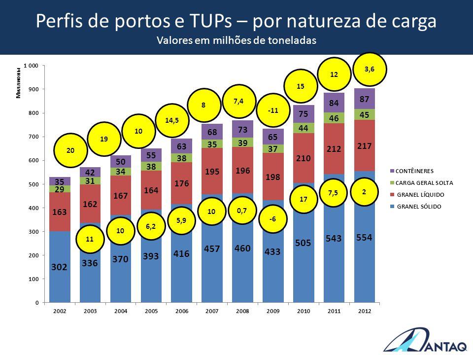 Perfis de portos e TUPs – por natureza de carga Valores em milhões de toneladas 3,6 12 15 -11 7,4 8 14,5 10 19 20 2 11 7,5 17 -6 0,7 10 5,9 6,2 10