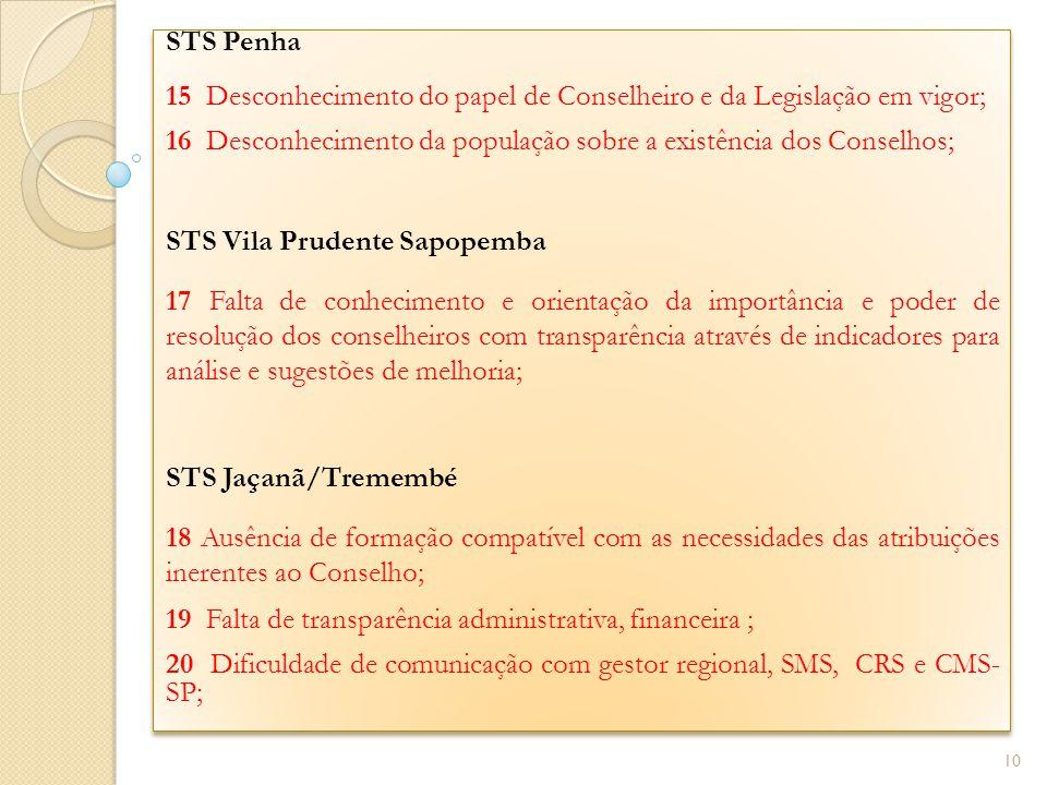 STS Penha 15 Desconhecimento do papel de Conselheiro e da Legislação em vigor; 16 Desconhecimento da população sobre a existência dos Conselhos; STS V