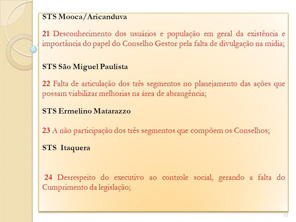 STS Mooca/Aricanduva 21 Desconhecimento dos usuários e população em geral da existência e importância do papel do Conselho Gestor pela falta de divulg