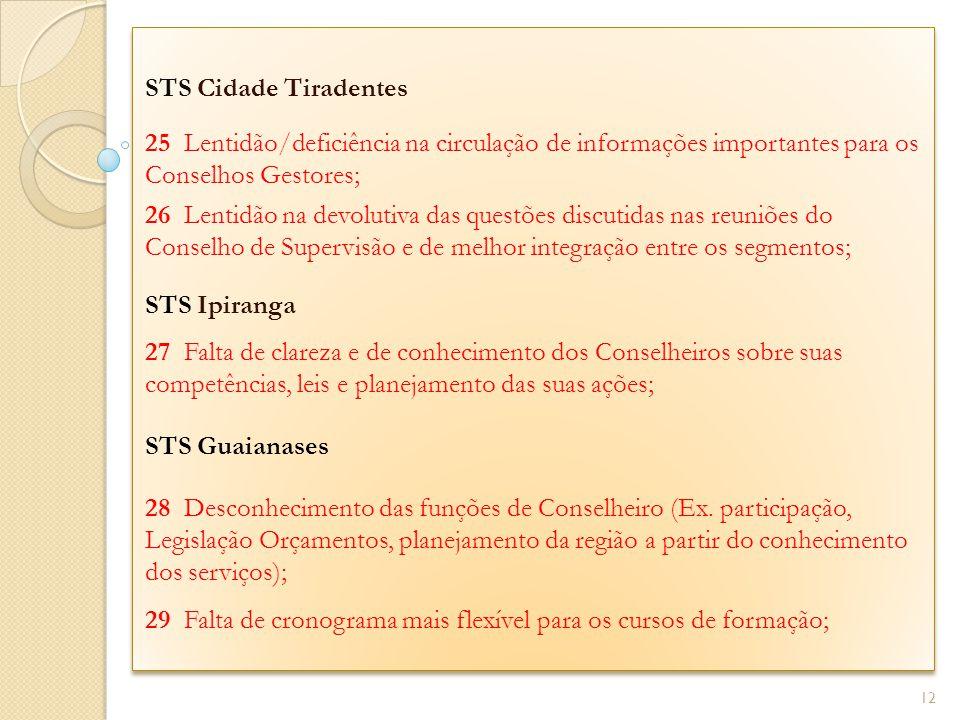 STS Cidade Tiradentes 25 Lentidão/deficiência na circulação de informações importantes para os Conselhos Gestores; 26 Lentidão na devolutiva das quest