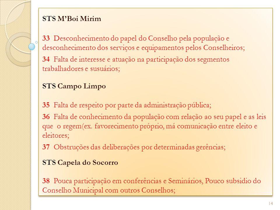STS MBoi Mirim 33 Desconhecimento do papel do Conselho pela população e desconhecimento dos serviços e equipamentos pelos Conselheiros; 34 Falta de in