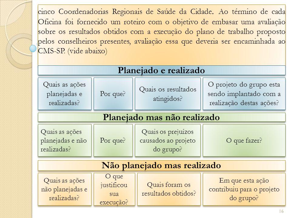 cinco Coordenadorias Regionais de Saúde da Cidade.