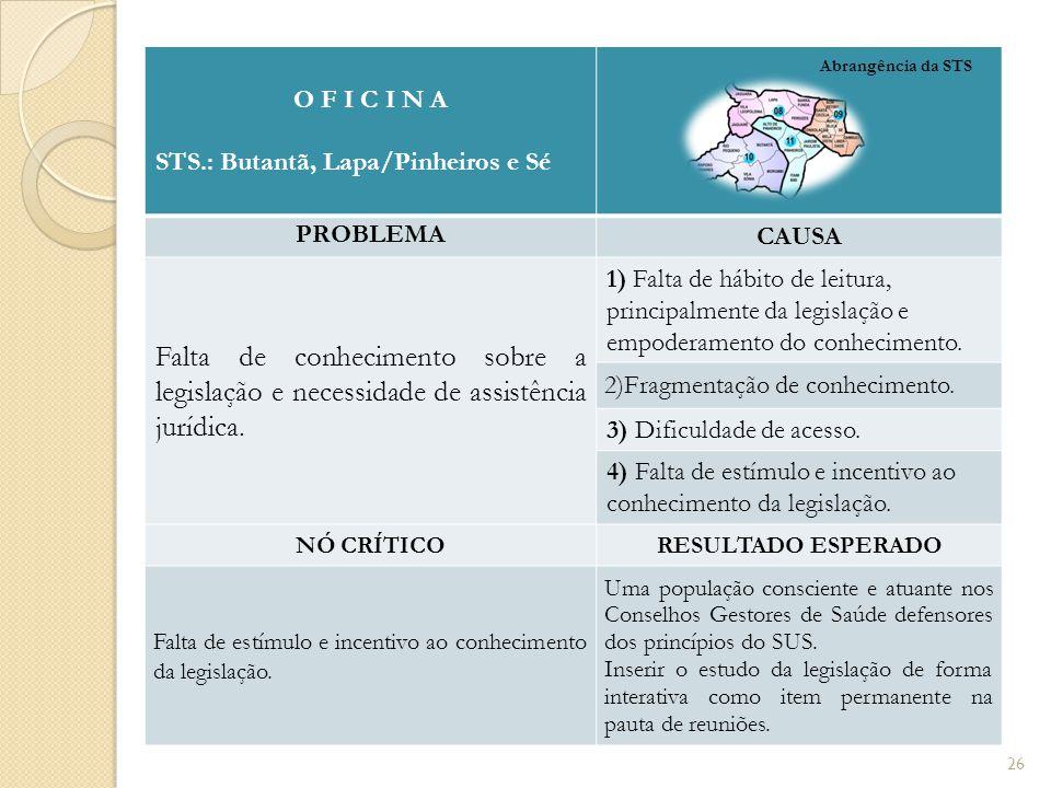O F I C I N A STS.: Butantã, Lapa/Pinheiros e Sé PROBLEMA CAUSA Falta de conhecimento sobre a legislação e necessidade de assistência jurídica. 1) Fal