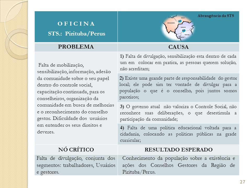 O F I C I N A STS.: Pirituba/Perus PROBLEMA CAUSA Falta de mobilização, sensibilização, informação, adesão da comunidade sobre o seu papel dentro do c