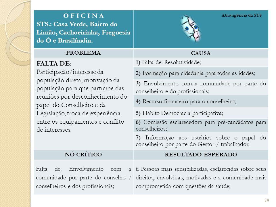 O F I C I N A STS.: Casa Verde, Bairro do Limão, Cachoeirinha, Freguesia do Ó e Brasilândia.