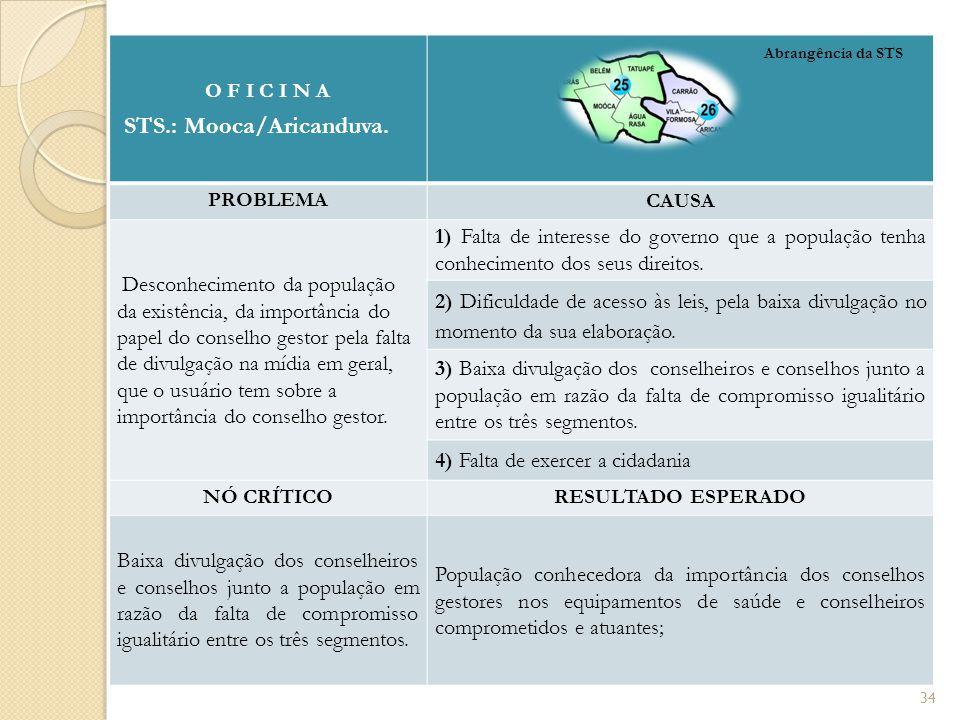 O F I C I N A STS.: Mooca/Aricanduva. PROBLEMA CAUSA Desconhecimento da população da existência, da importância do papel do conselho gestor pela falta