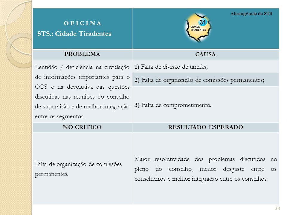 O F I C I N A STS.: Cidade Tiradentes PROBLEMA CAUSA Lentidão / deficiência na circulação de informações importantes para o CGS e na devolutiva das qu