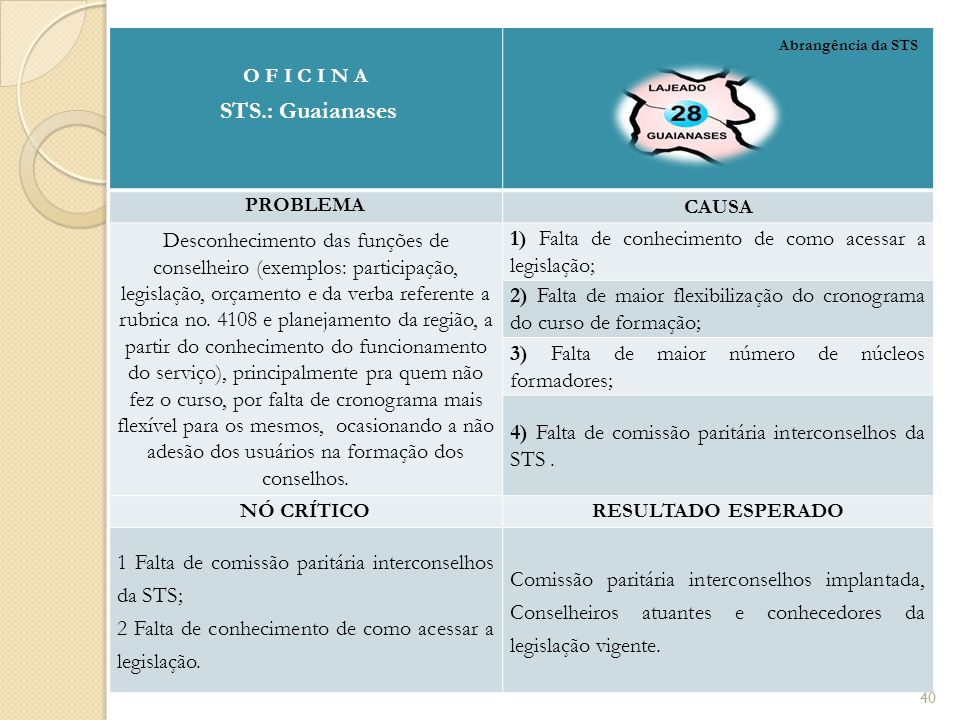 O F I C I N A STS.: Guaianases PROBLEMA CAUSA Desconhecimento das funções de conselheiro (exemplos: participação, legislação, orçamento e da verba ref