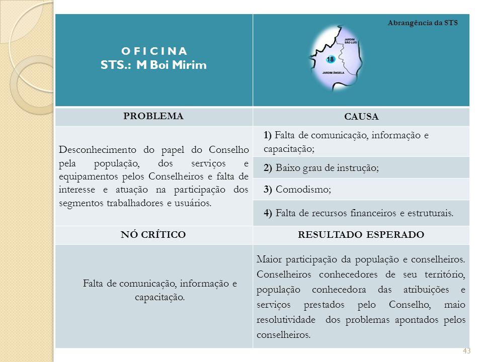 O F I C I N A STS.: M Boi Mirim PROBLEMA CAUSA Desconhecimento do papel do Conselho pela população, dos serviços e equipamentos pelos Conselheiros e f