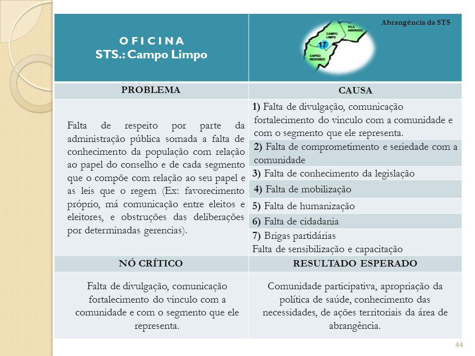 O F I C I N A STS.: Campo Limpo PROBLEMA CAUSA Falta de respeito por parte da administração pública somada a falta de conhecimento da população com re