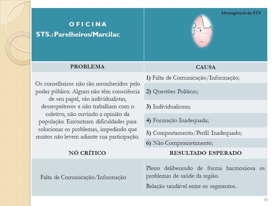 O F I C I N A STS.: Parelheiros/Marcilac PROBLEMA CAUSA Os conselheiros não são reconhecidos pelo poder público. Alguns não têm consciência de seu pap