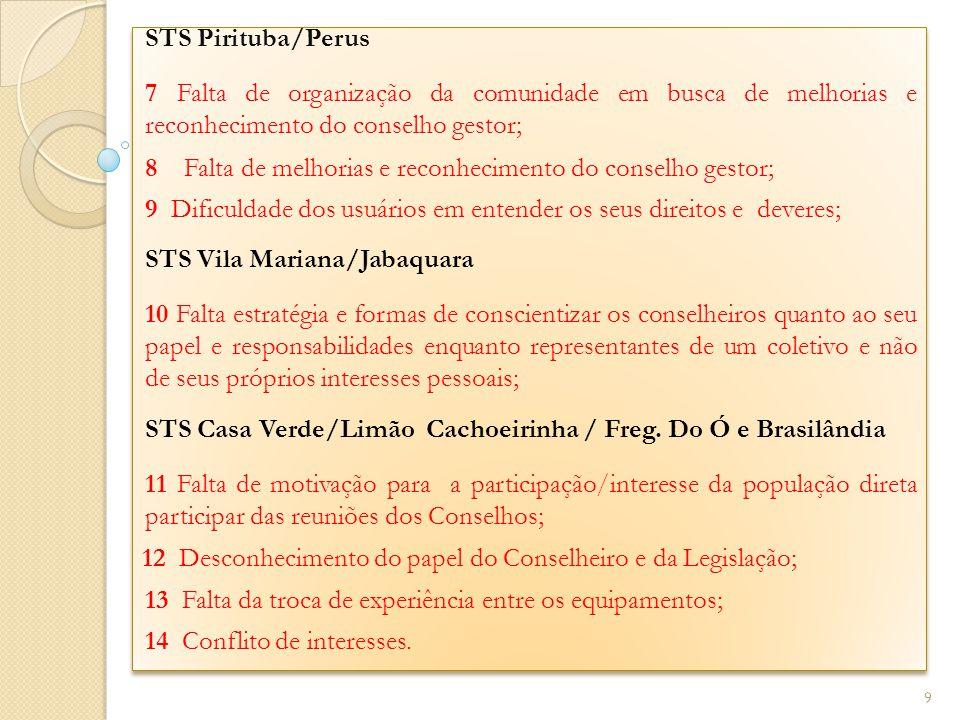 STS Pirituba/Perus 7 Falta de organização da comunidade em busca de melhorias e reconhecimento do conselho gestor; 8 Falta de melhorias e reconhecimen