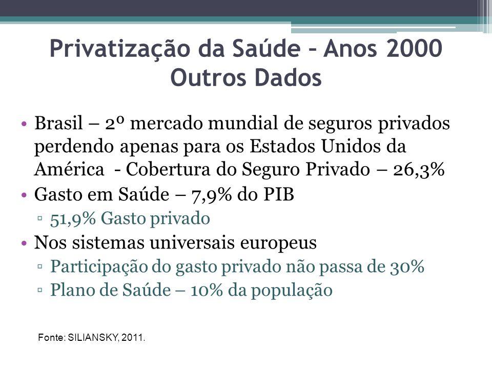 Privatização da Saúde – Anos 2000 Outros Dados Brasil – 2º mercado mundial de seguros privados perdendo apenas para os Estados Unidos da América - Cob