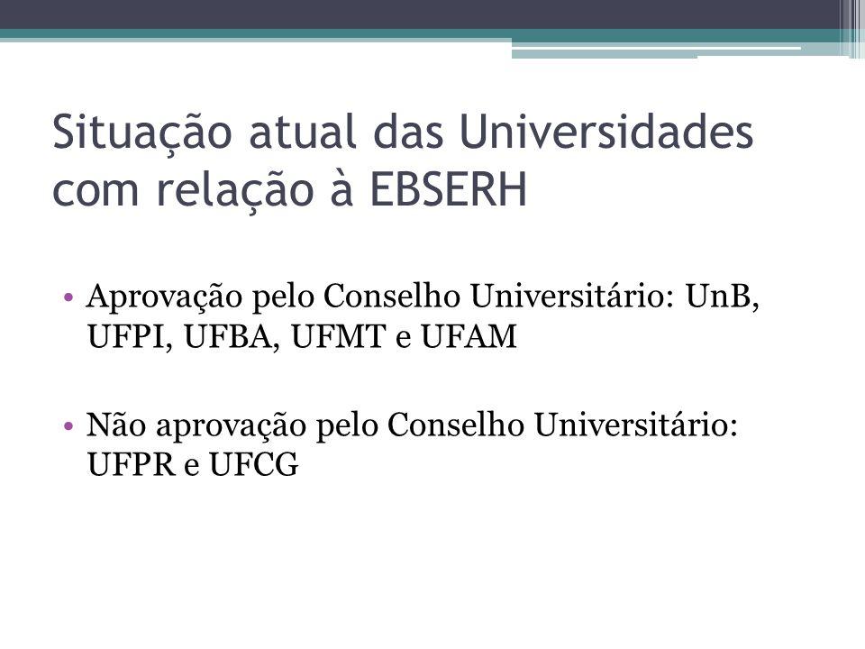 Situação atual das Universidades com relação à EBSERH Aprovação pelo Conselho Universitário: UnB, UFPI, UFBA, UFMT e UFAM Não aprovação pelo Conselho