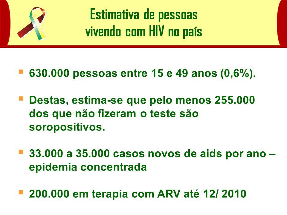 Probabilidade de sobrevida aos 60 meses após o diagnóstico de AIDS, por ano-diagnóstico no Brasil nos casos em crianças expostas ao HIV por transmissão vertical Ano-Diagn ó stico N ú mero de Casos Probabilidade de Sobrevivência Antes de 1988* 660,246 1988 a 1992* 3780,329 1993 a 1994* 2320,473 1995 a 1996* 2460,583 1997 a 1998* 2320,605 1999 a 2002** 9450,863 * Matida et al., 2002.