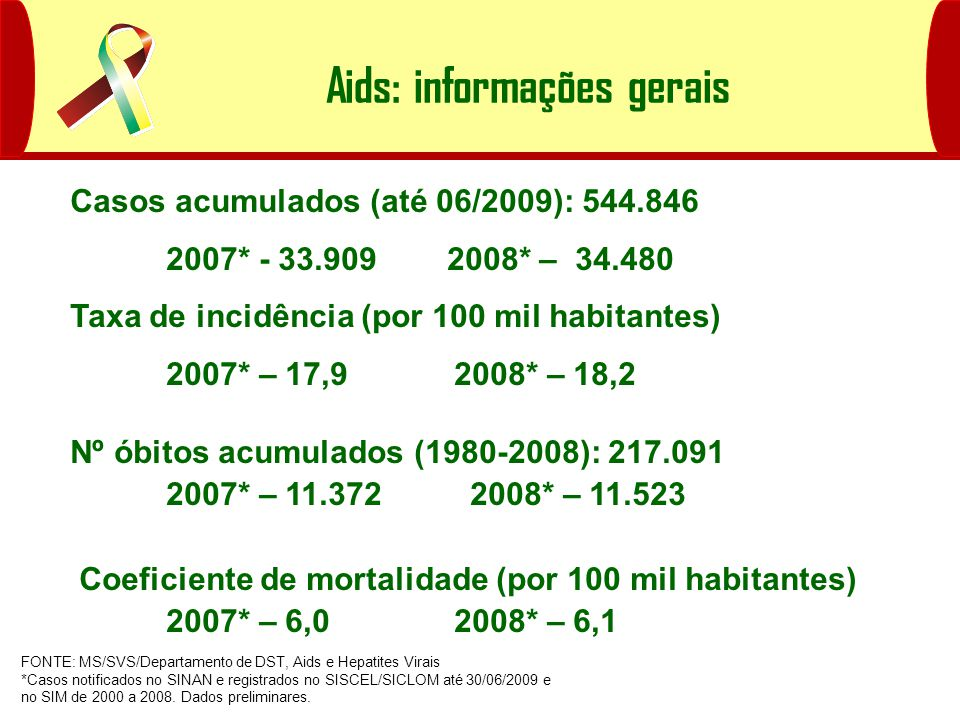 Casos acumulados (até 06/2009): 544.846 2007* - 33.909 2008* – 34.480 Taxa de incidência (por 100 mil habitantes) 2007* – 17,92008* – 18,2 Nº óbitos acumulados (1980-2008): 217.091 2007* – 11.372 2008* – 11.523 Coeficiente de mortalidade (por 100 mil habitantes) 2007* – 6,02008* – 6,1 Aids: informações gerais FONTE: MS/SVS/Departamento de DST, Aids e Hepatites Virais *Casos notificados no SINAN e registrados no SISCEL/SICLOM até 30/06/2009 e no SIM de 2000 a 2008.