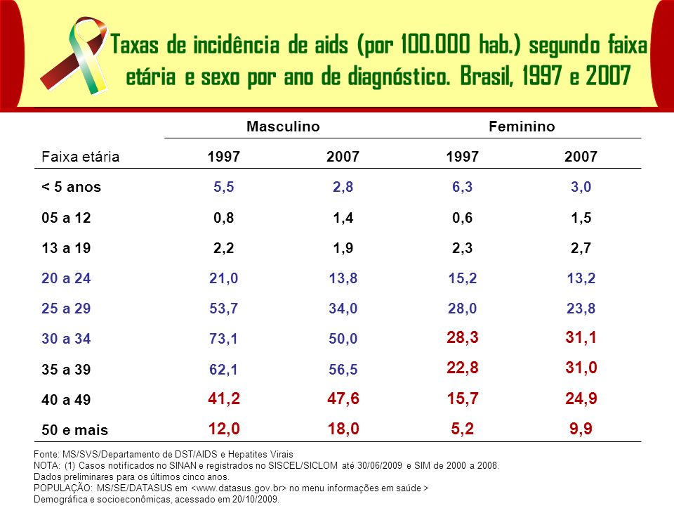 Taxas de incidência de aids (por 100.000 hab.) segundo faixa etária e sexo por ano de diagnóstico.