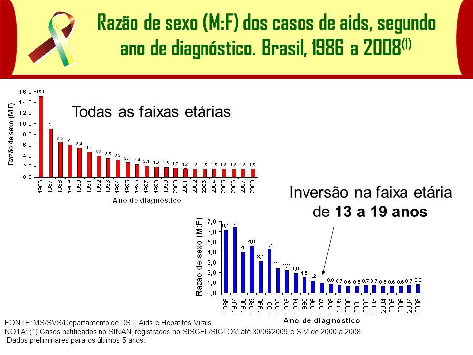 Percentual de casos de aids em homens com 13 anos ou mais, segundo categoria de exposição por ano de diagnóstico.