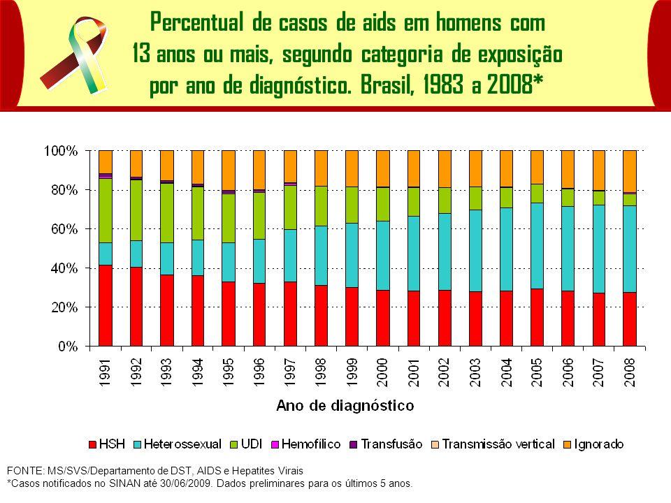 FONTE: MS/SVS/Departamento de DST, AIDS e Hepatites Virais *Casos notificados no SINAN até 30/06/2009.