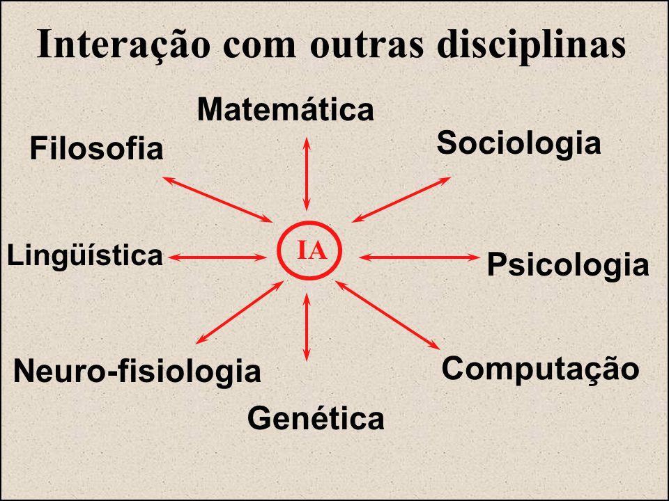 Interação com outras disciplinas Matemática Sociologia Psicologia Filosofia Lingüística Computação Neuro-fisiologia Genética IA